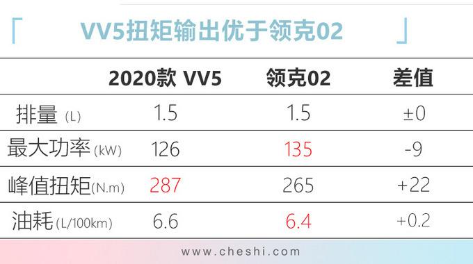 WEY新款VV5上市 10多项配置升级12.58万起售