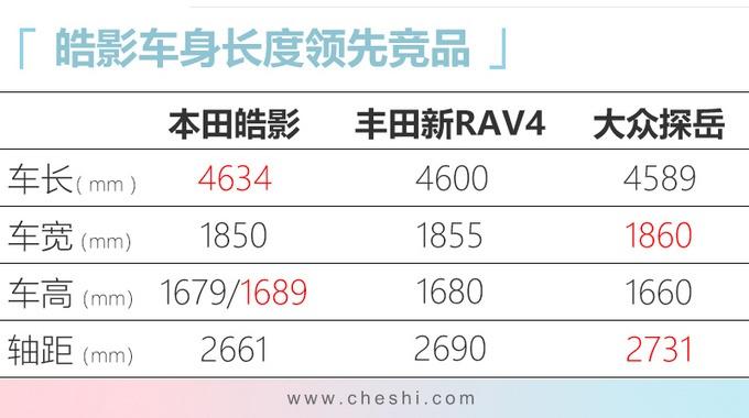 """本田""""加大版""""CR-V月底上市,不到18万起!探岳、新RAV4压力不小"""