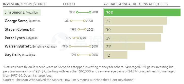 量化投资之王——没学过投资,但收益率比索罗斯还高