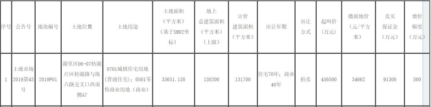 建发股份拟45.65亿出售厦门后埔枋湖旧村地块
