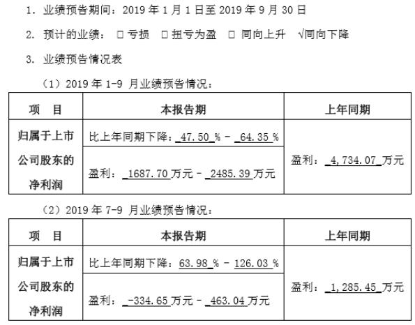 赛隆药业2019年前三季度净利1687.7万–2485.39万 药品招投标降价