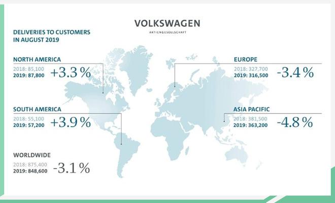 全球整体市场份额提升 大众集团8月销量近85万辆