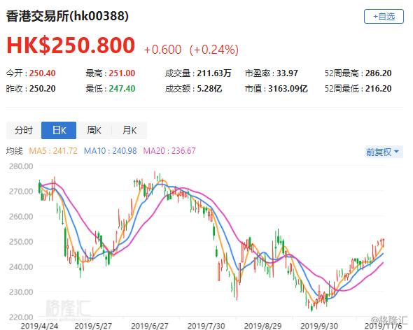 美银美林:港交所(0388.HK)季绩逊预期 受收入下跌及竞购伦敦证交所支出影响