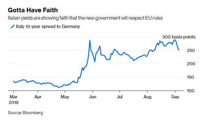 欧元或躲过一劫?意大利预算计划有望遵守欧盟规定