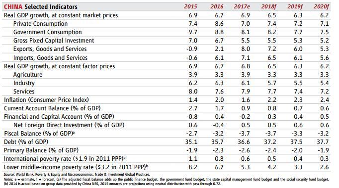 2018年越南gdp_越南力争2018年GDP增长6.7%