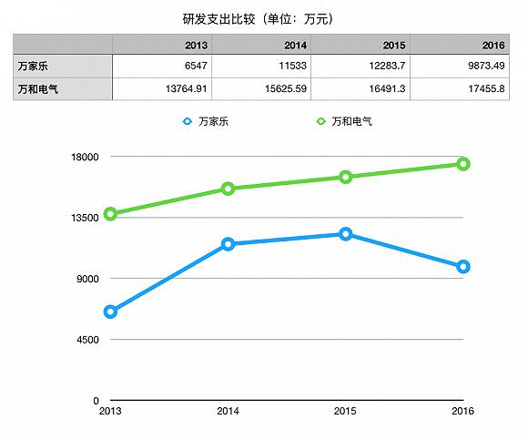 万家乐产品衰落剥离燃气具 销售收入曾高达26亿