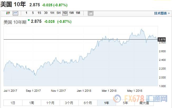 通胀疲软澳元成表现最差 楼市信贷收紧加息短期无望