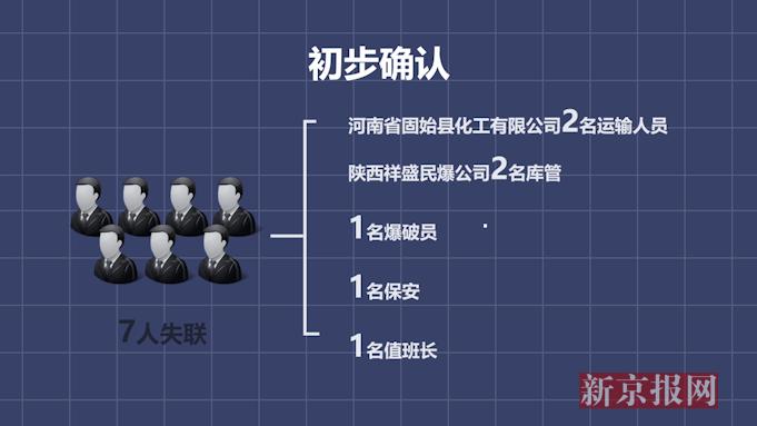 动画还原:陕西一危爆运输车爆炸7人失联19人受伤