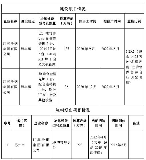 江苏沙钢集团有限公司炼钢项目产能置换方案