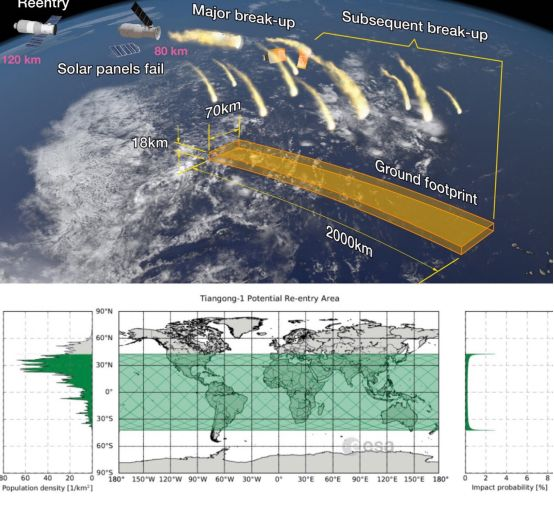 """▲""""天宫""""一号坠落过程示意图。 图片来源:ESA"""