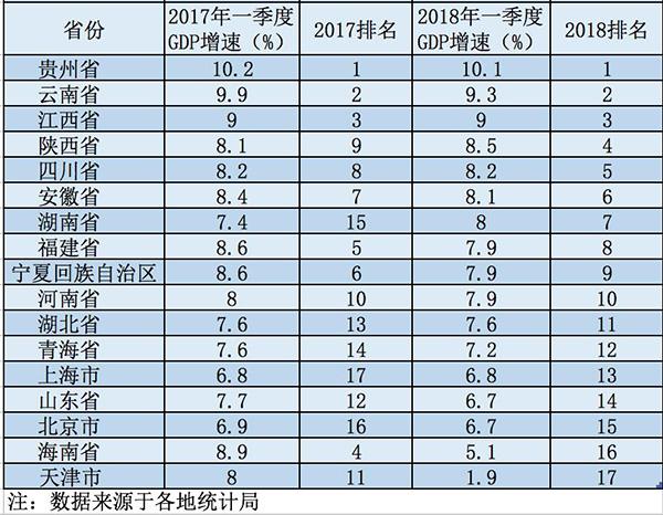 17省份1季度经济数据:河南首破万亿 天津增速垫底维玛西化妆品好吗