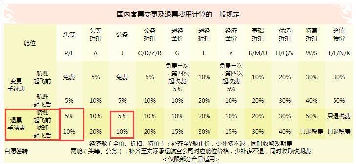 中国国际航空公司退票手续费,图自国航官网