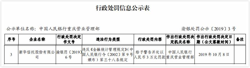 新华信托违法遭央行罚款 违反金融统计管理规定