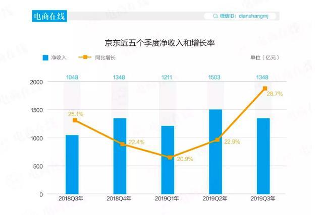 70%新用户是小镇青年,京东正面迎战拼多多,谁才是电商老二?
