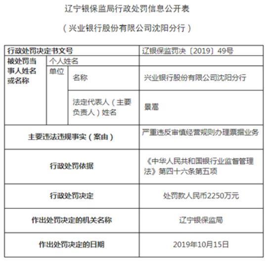 兴业银行因票据业务违规被罚2250万,4名责任人同时领罚