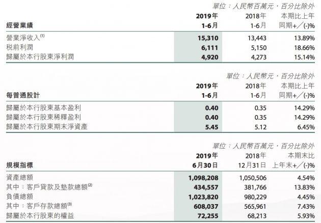 微商银行:截至6月末负债总额达1.02万亿元 不良贷款率1.03%