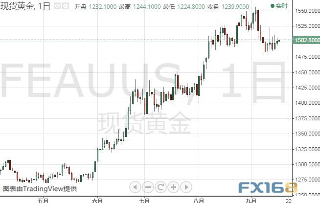 别光盯着美联储!今晚沙特事件恐传重要消息 黄金、白银、原油、欧元、美元指数、英镑、日元及澳元最新技术前景分析