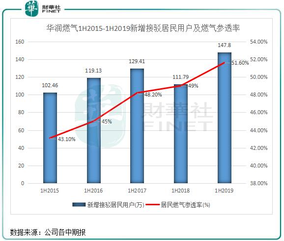 渗透率提升新业务可期,华润燃气增长放缓或可弥补