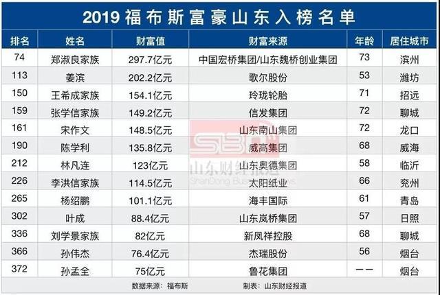山东13人登上福布斯中国富豪榜,和胡润百富榜区别有点大……