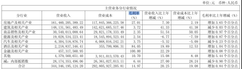 来源:绿地控股2018年年报
