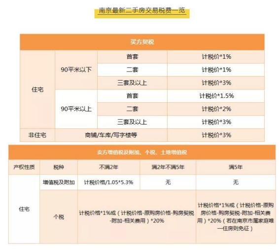 减税!南京二手房交易部分税费减半300万房产减税近万元