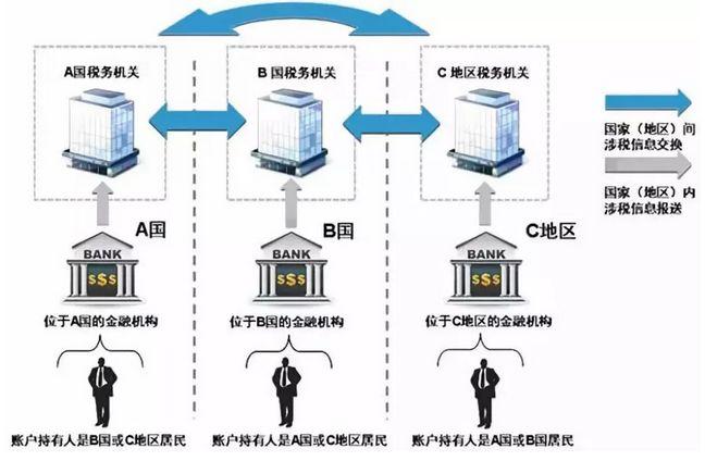 CRS+反避税条款实施:澳洲、新西兰大批华人账户被封