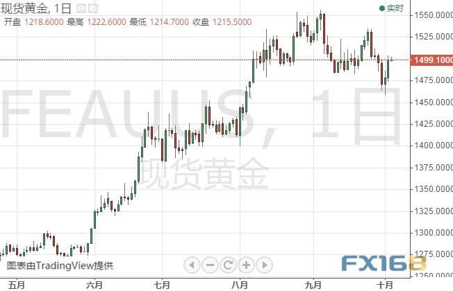 注意!今晚这一重要数据恐撼动市场 黄金、白银、原油、欧元、美元指数、英镑、日元及澳元最新技术前景分析