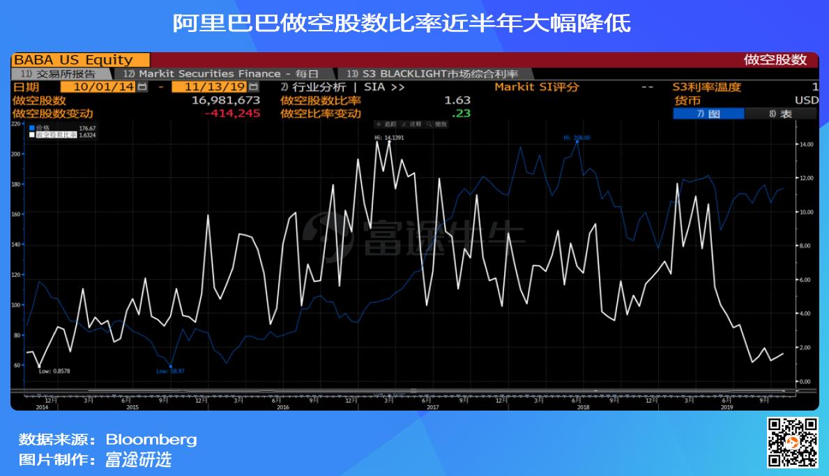 一图流   阿里巴巴做空股数比率近半年大幅降低