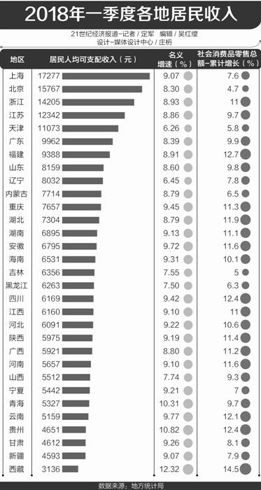 一季度31省居民收入排行:上海最高 东西部差距明显