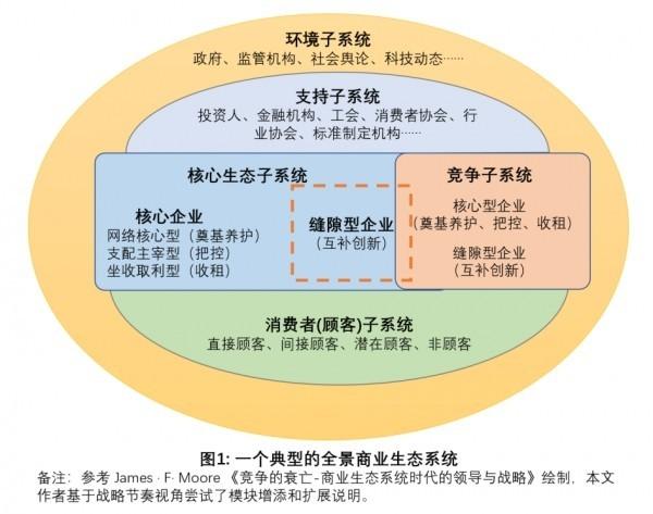 腾讯9・30变革一周年评述:生态