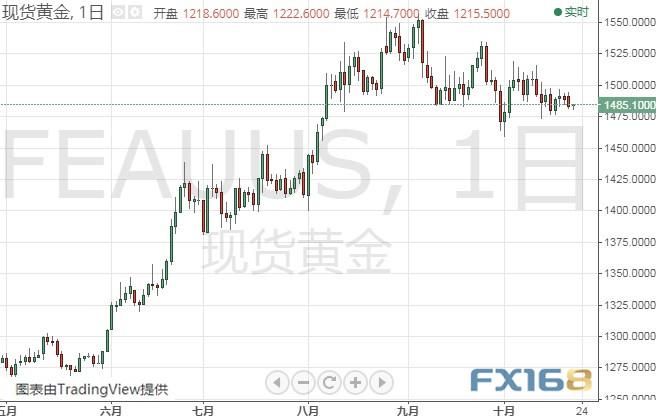 今晚脱欧迎大事!小心英镑剧烈波动、金价面临大跌风险 黄金、白银、原油、欧元、美元指数、英镑、日元及澳元最新技术前景分析