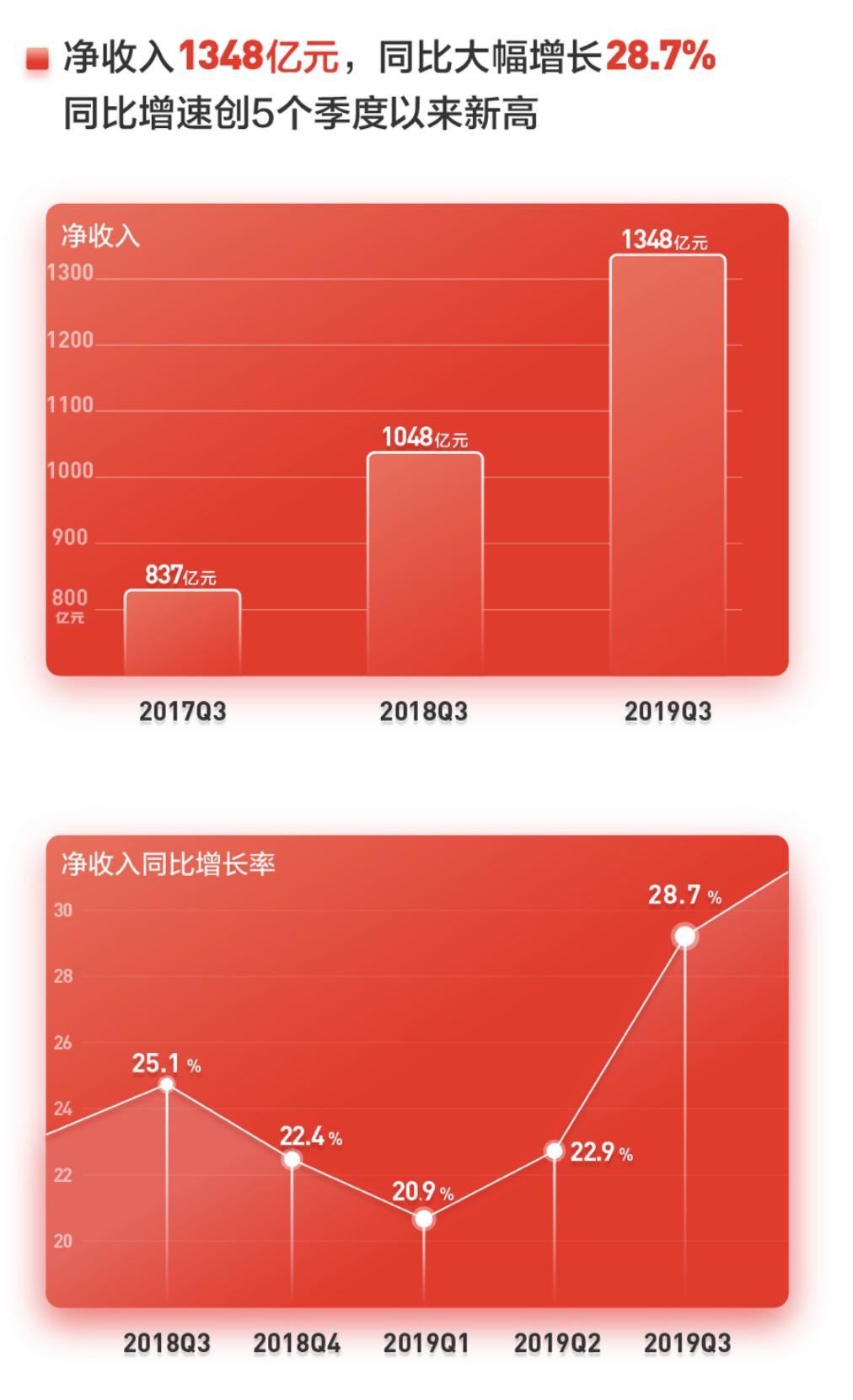 京东Q3净收入1348亿元,低线市场新用户拉动增长