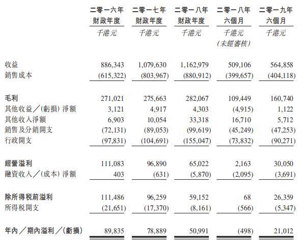 印刷商隽思集团向港交所递交IPO招股书 上半年收益5.6万