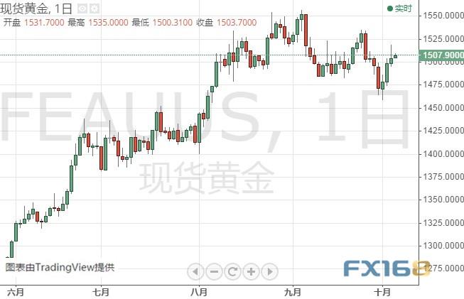 """别光盯着非农!小心鲍威尔今晚""""放鸽"""" 黄金、白银、原油、欧元、美元指数、英镑、日元及澳元最新技术前景分析"""
