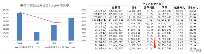 中国平安2019三季报:寿险业务与代理人结构调整,助力NBV重拾增长