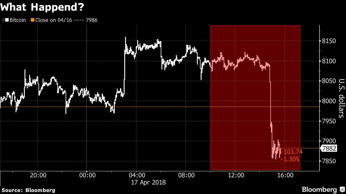 比特币价格周二跳水 在短短不到20分钟的时间里下跌了200美元以上