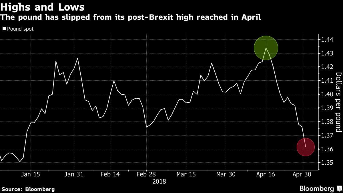 在英银加息预期下降的同时 英镑又遇政治风险