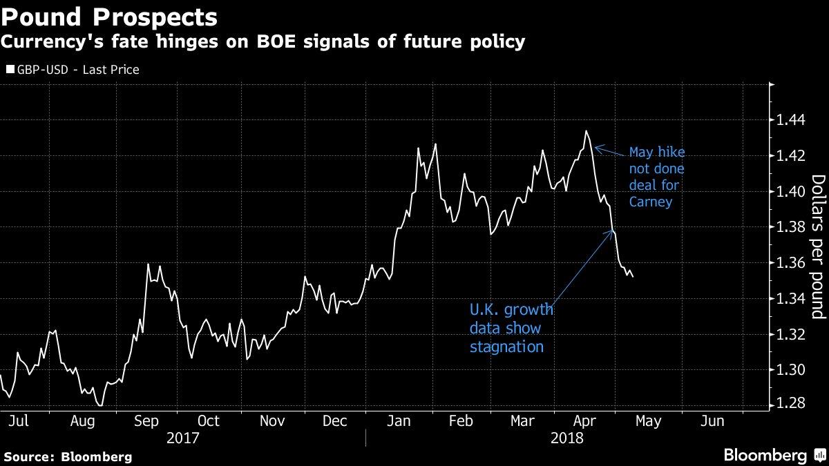 英国央行料将推迟加息 经济低迷英镑跌势还未停止!