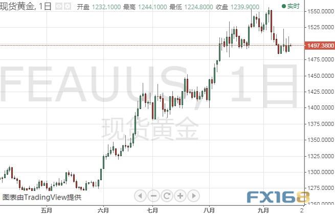 本周美联储决议这一幕恐引发金价大跌 黄金、白银、原油、欧元、美元指数、英镑、日元及澳元最新技术前景分析