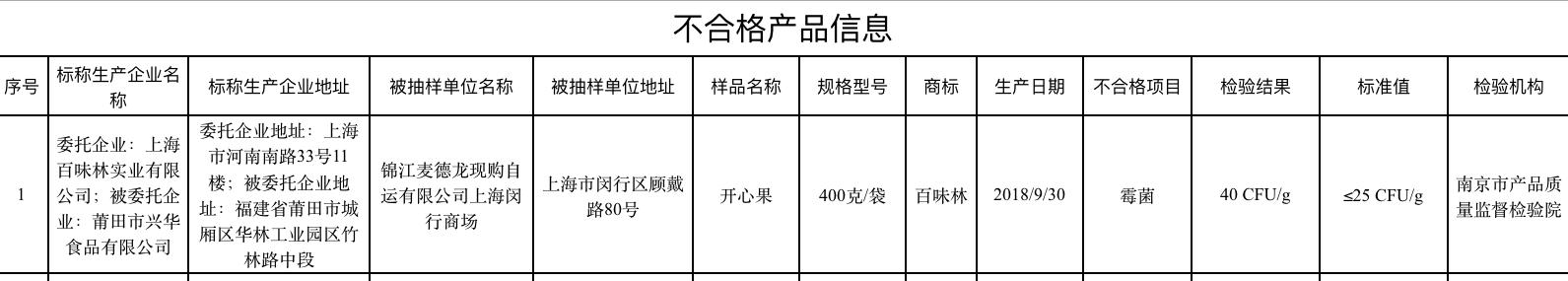 """""""百味林""""又上黑榜:"""