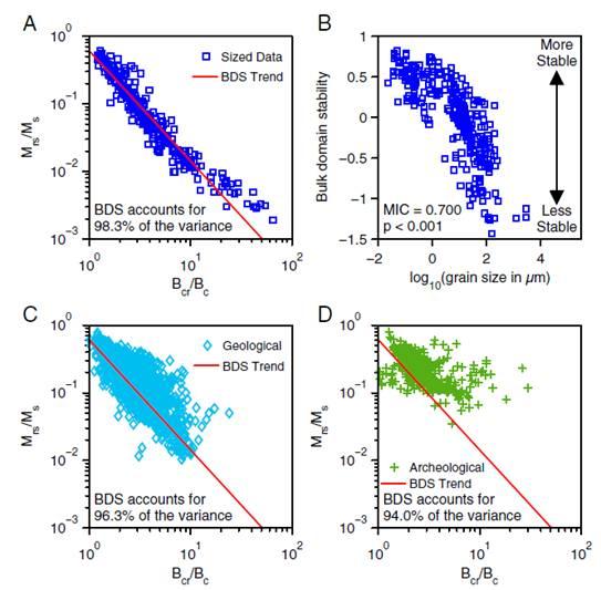 地质地球所揭示体磁畴稳定性控制古地磁场强度