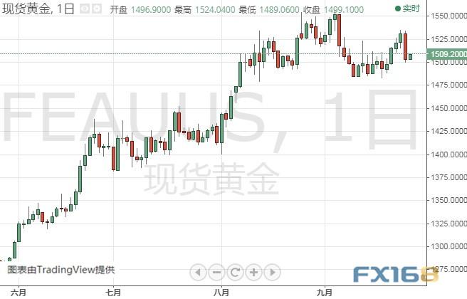 黄金多头小心!金价大跌警报恐仍未解除 黄金、白银、原油、欧元、美元指数、英镑、日元及澳元最新技术前景分析