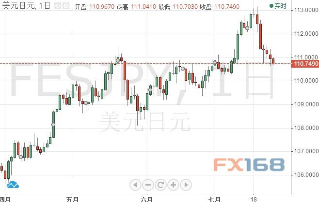 日元连续第七日上涨 下周日本央行决议真会采取行动?