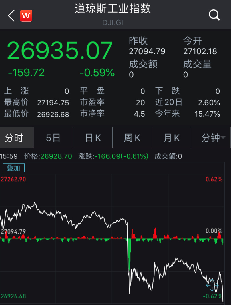 美国三大股指集体收跌 道指跌逾百点