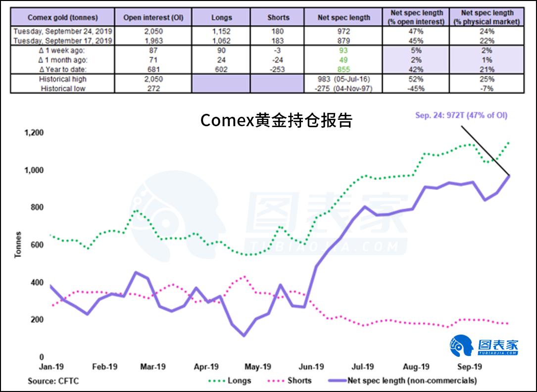 """美联储愈发""""鸽派"""",10月金价或继续上涨"""