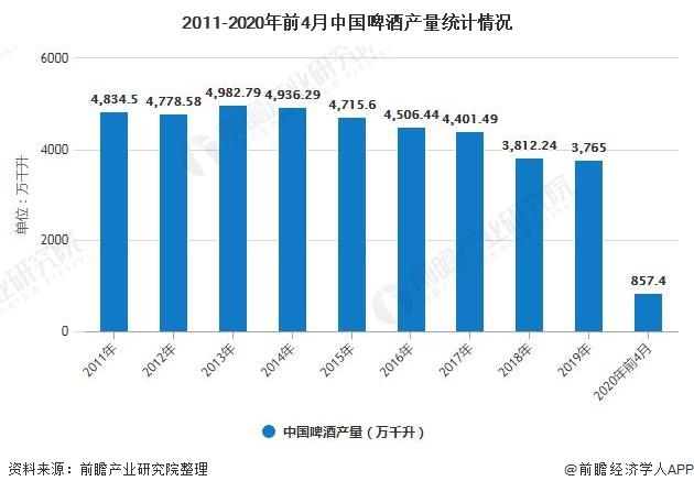 2020年中国啤酒行业市场现状及发展趋势分析 产品中高端化发展将成为业内主题