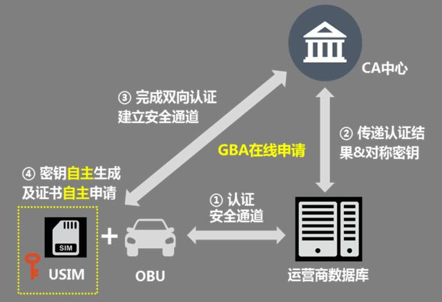 中国移动将运营商GBA技术首次成功应用于车联网领域