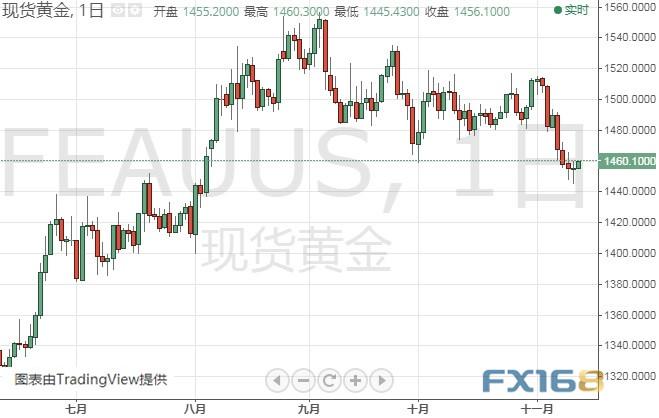 金价刚刚触及1460!小心今晚鲍威尔讲话打击金价 黄金、白银、原油、欧元、美元指数、英镑、日元及澳元最新技术前景分析