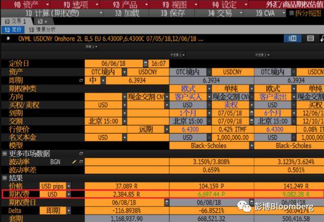 中国企业卖外汇期权赚外快 人民币不稳也难