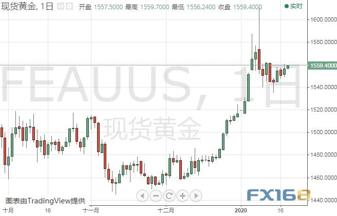 金价非常逼近1560美元 黄金、白银、原油、欧元、美元指数、英镑、日元及澳元最新技术前景分析